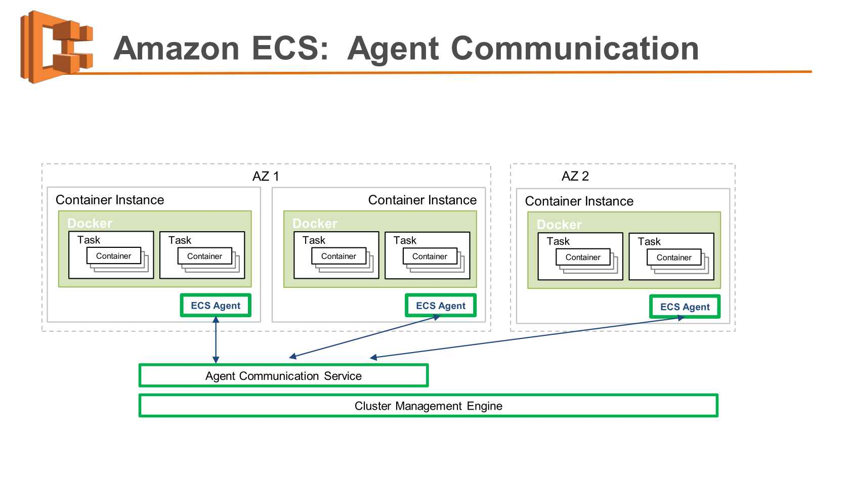Amazon ECS: a Platform to Run Production Containers