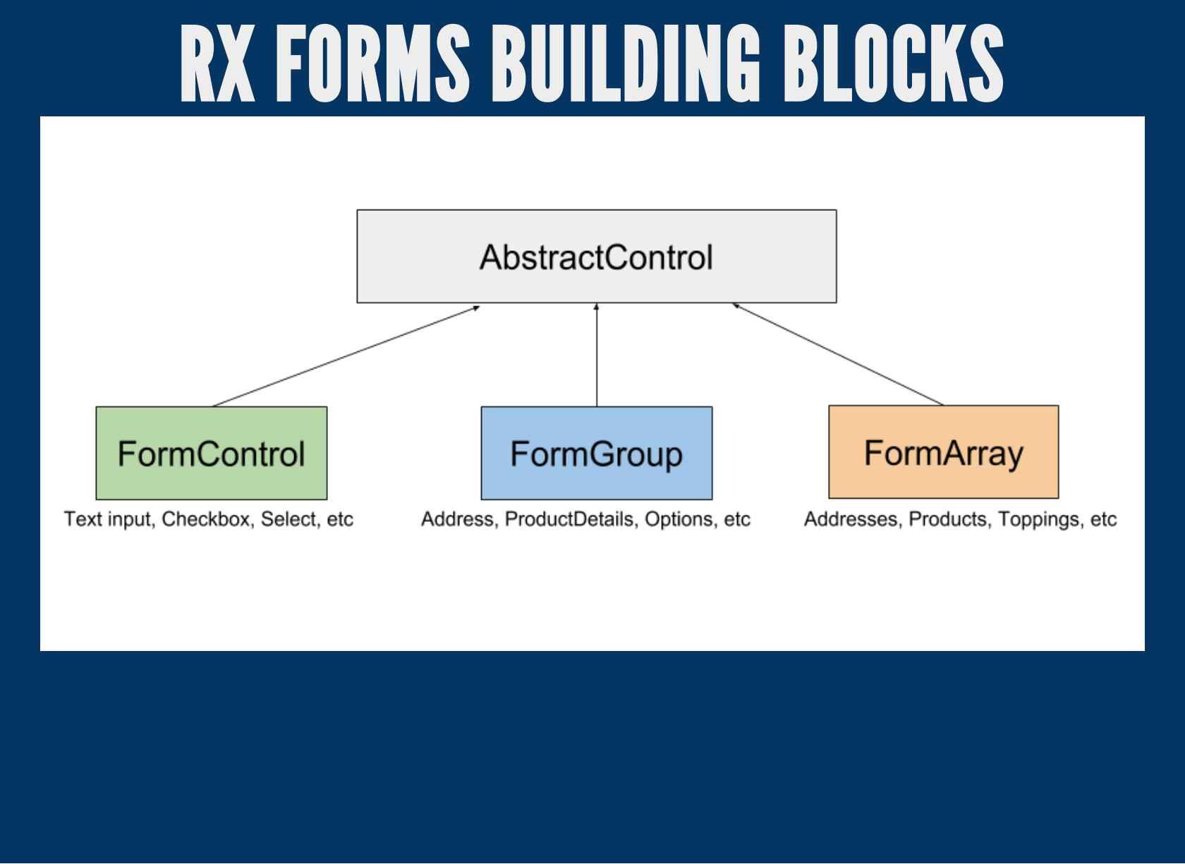 Angular2+ Reactive Forms