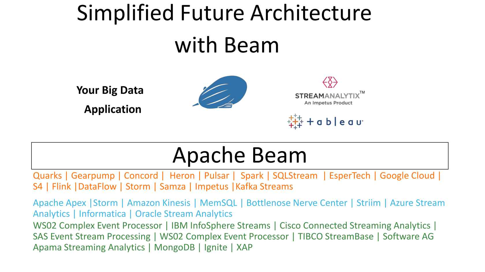 Apache Beam: The Case for Unifying Streaming APIs
