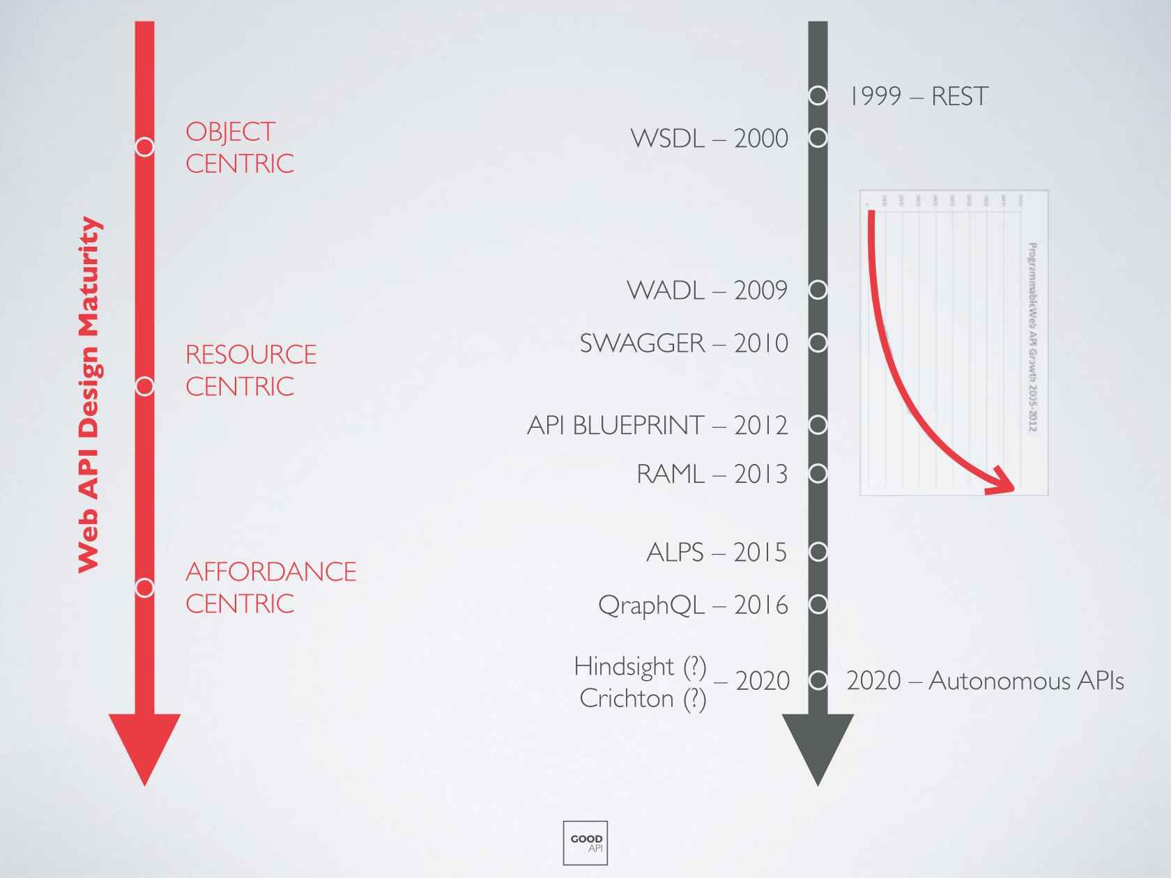 Api design and the future of api descriptions formats red gate malvernweather Choice Image