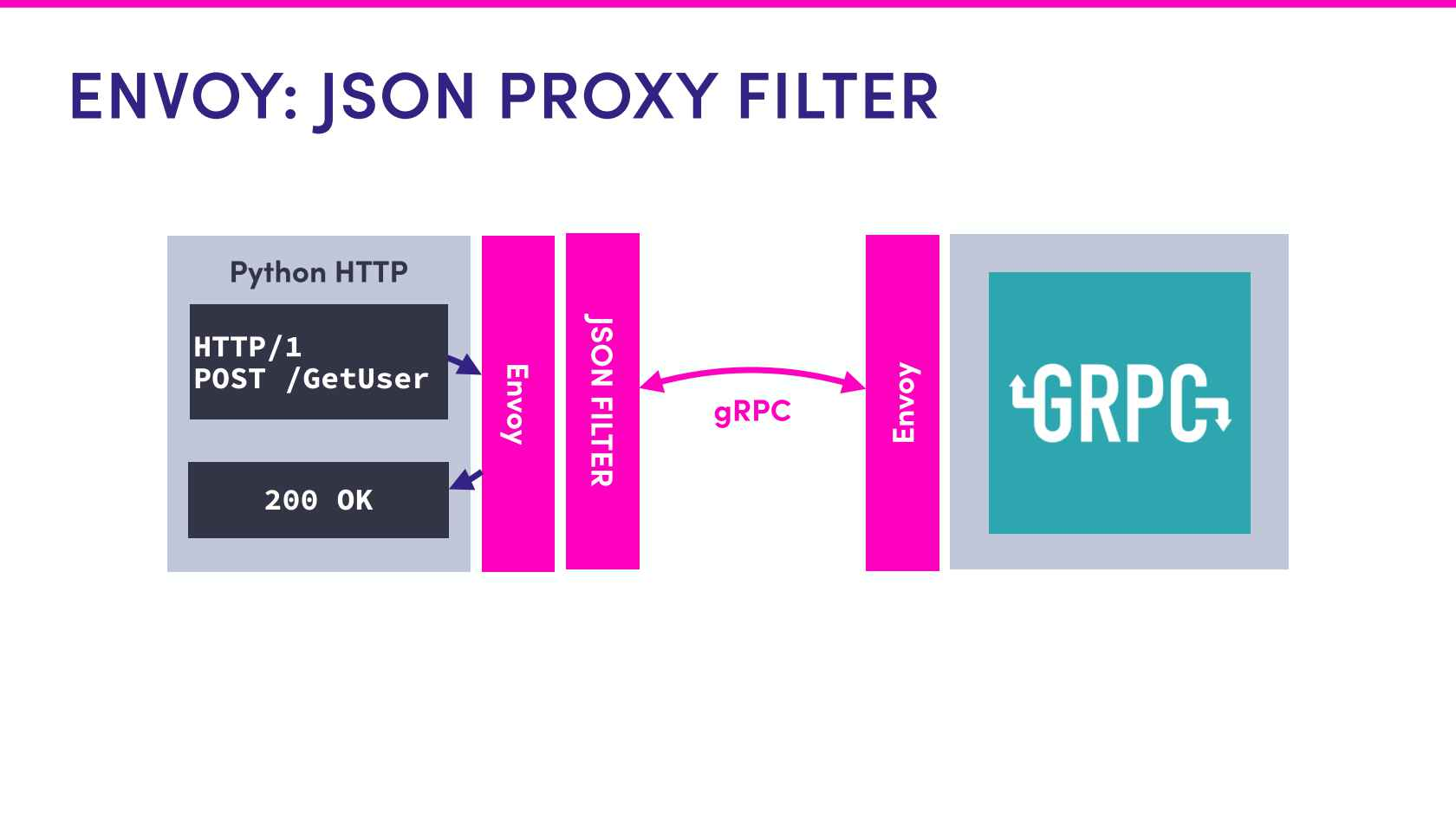 a flowchart connecting a JSON service to another service using GRPC