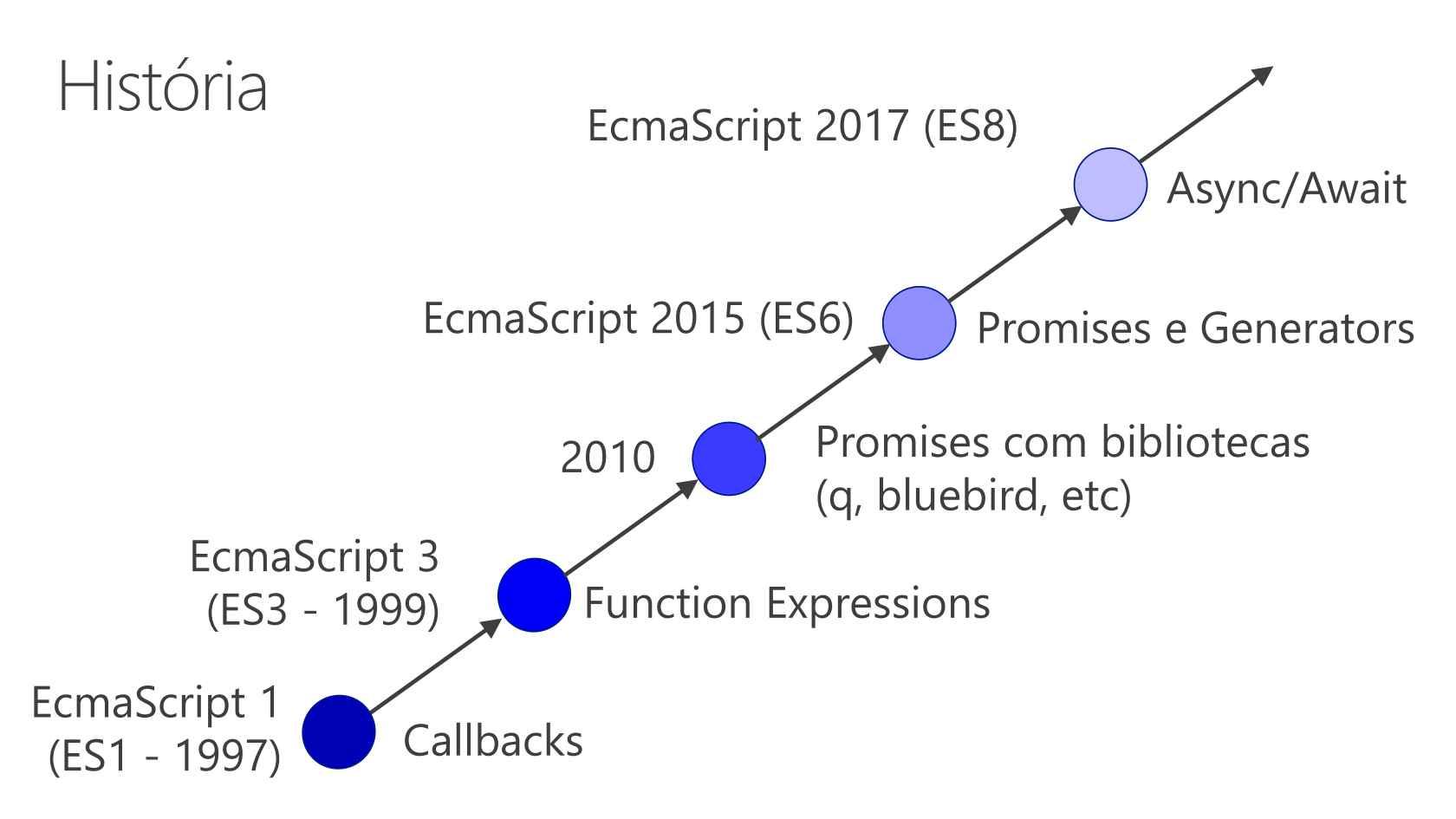 Async e await com JavaScript: entenda e use agora