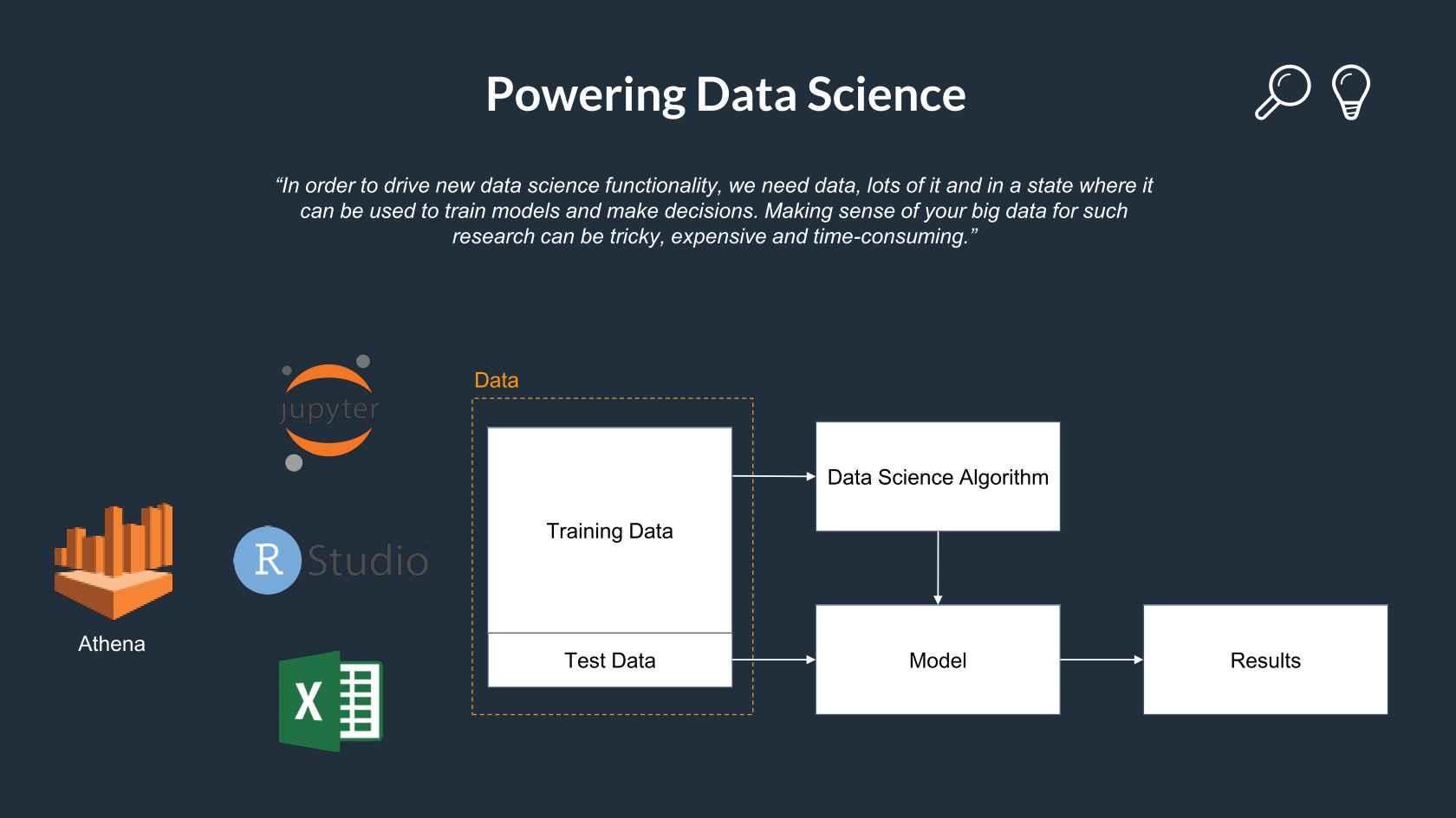 Powering Data Science with AWS Athena & QuickSight