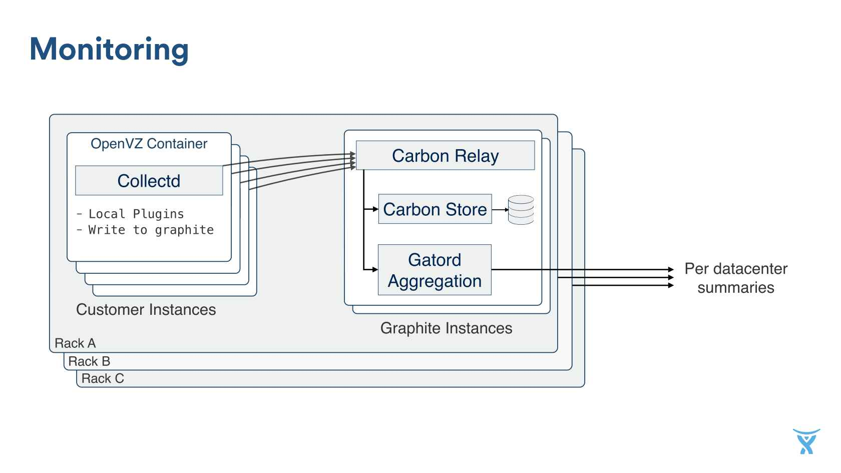 Atlassian Hybrid Cloud/On-Premise Software Delivery and the Journey