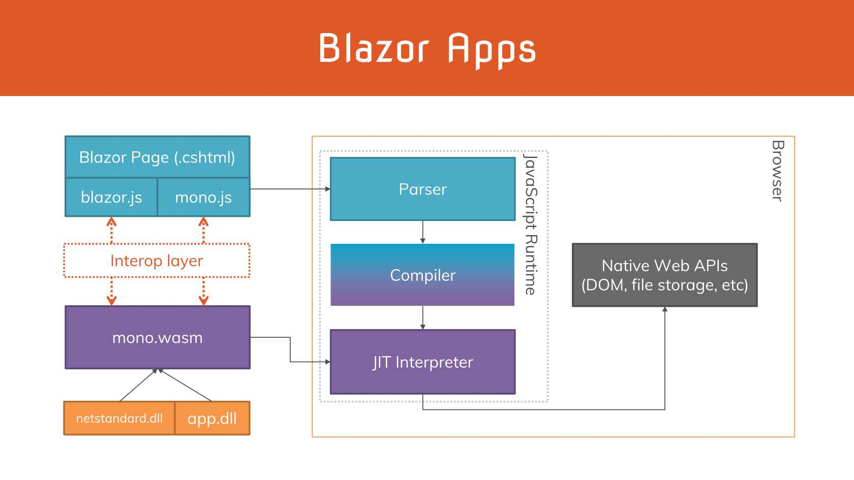 Goodbye Client Side JavaScript, Hello C#'s Blazor