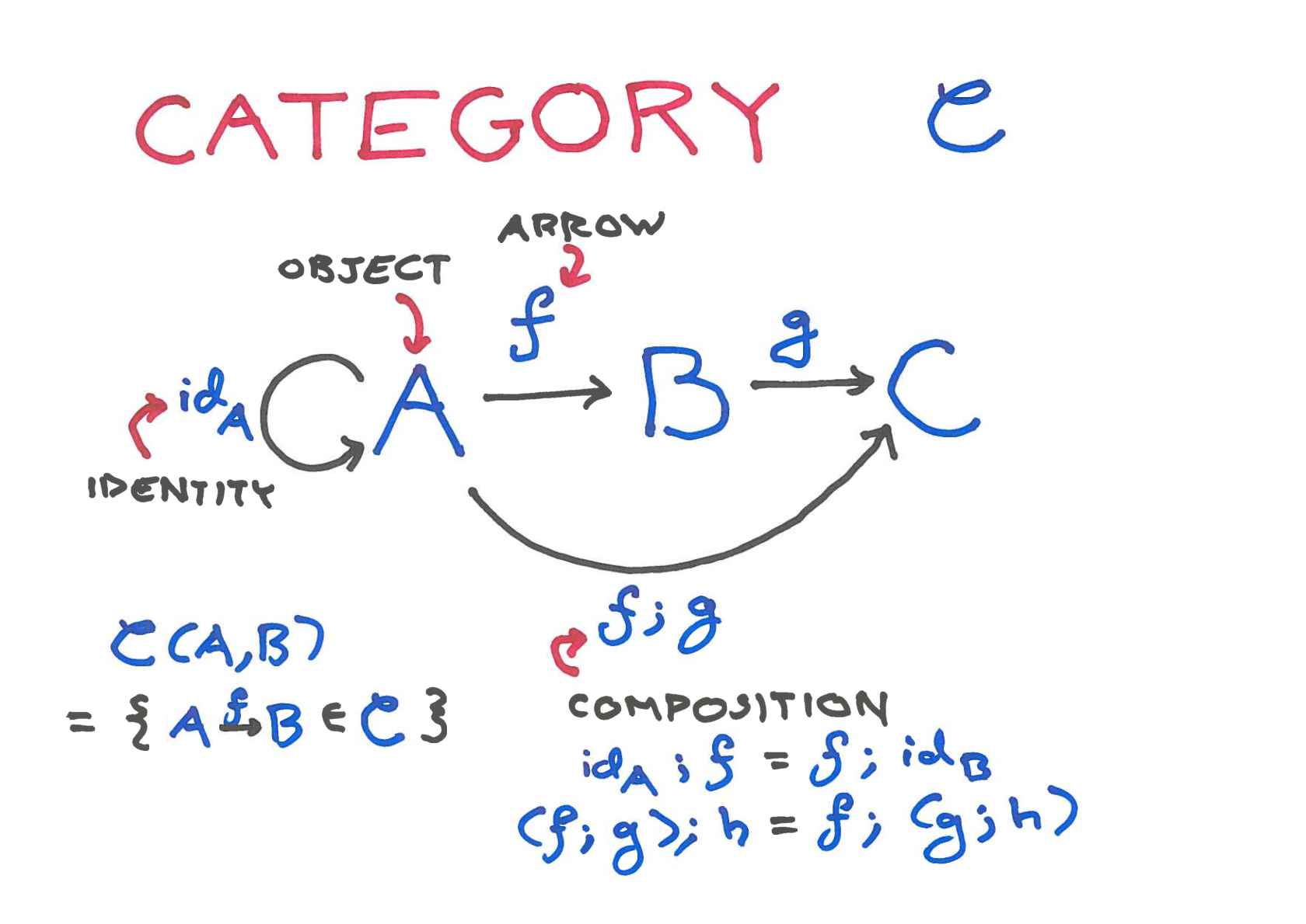 Category Theory For The Working Hacker