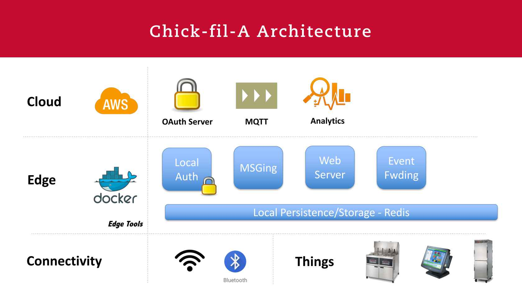 IOT and Edge Compute at Chick-fil-A
