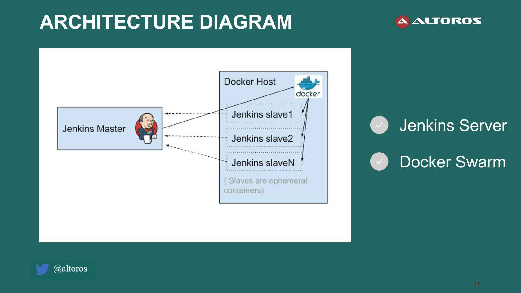 Continuous Integration and Deployment with Jenkins for PCF