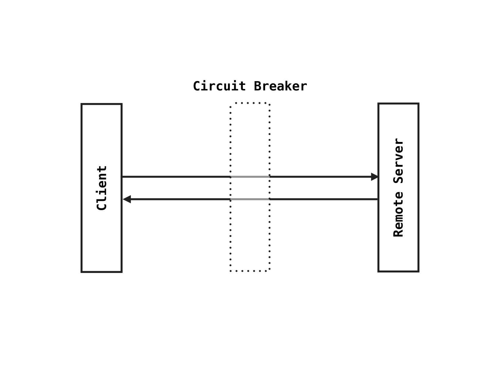 Circuit Breaking In Distributed Systems Password Based Breaker Sponsored Content
