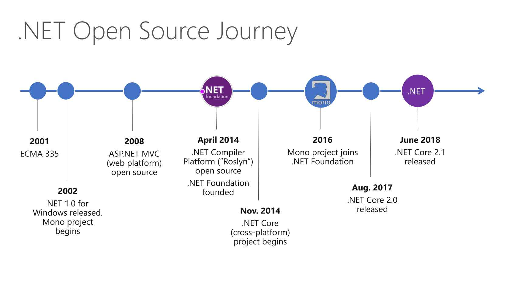 CLR/CoreCLR: How We Got Here & Where We're Going