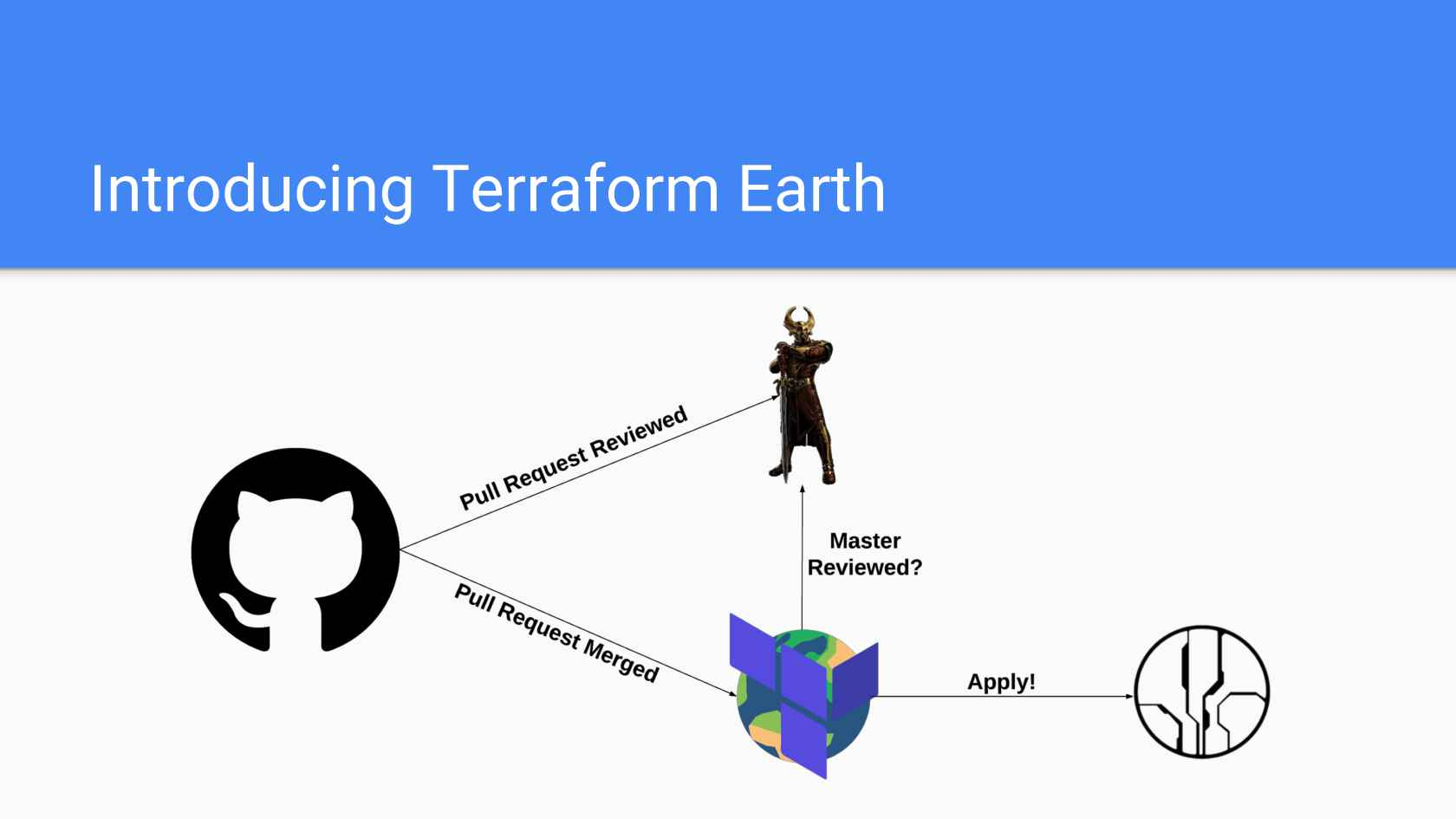 Terraform Earth - Secure Infrastructure for Developers