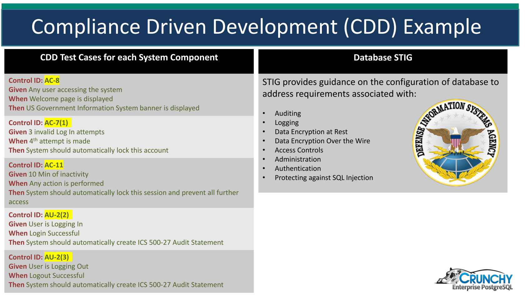 Introduction to Compliance Driven Development (CDD) and Security