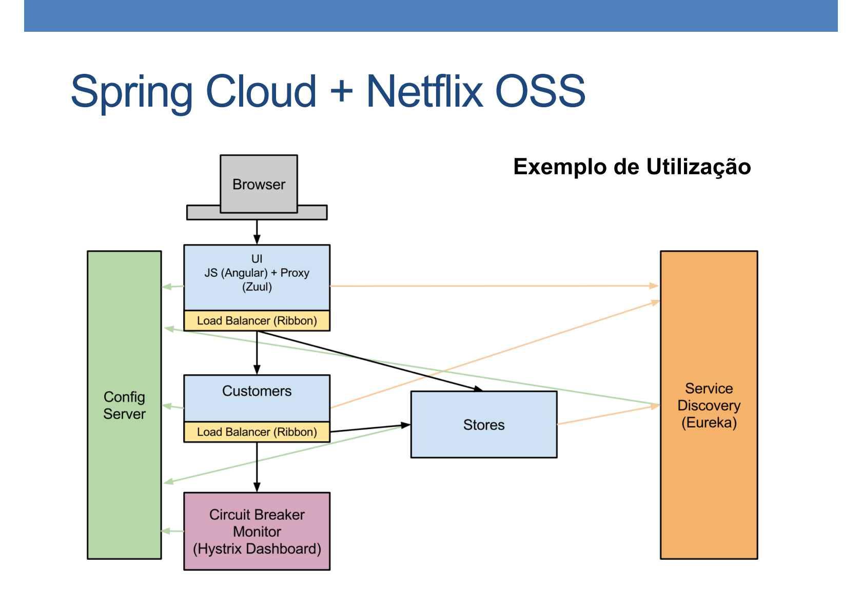 Construindo microservices auto-curáveis com Spring Cloud e