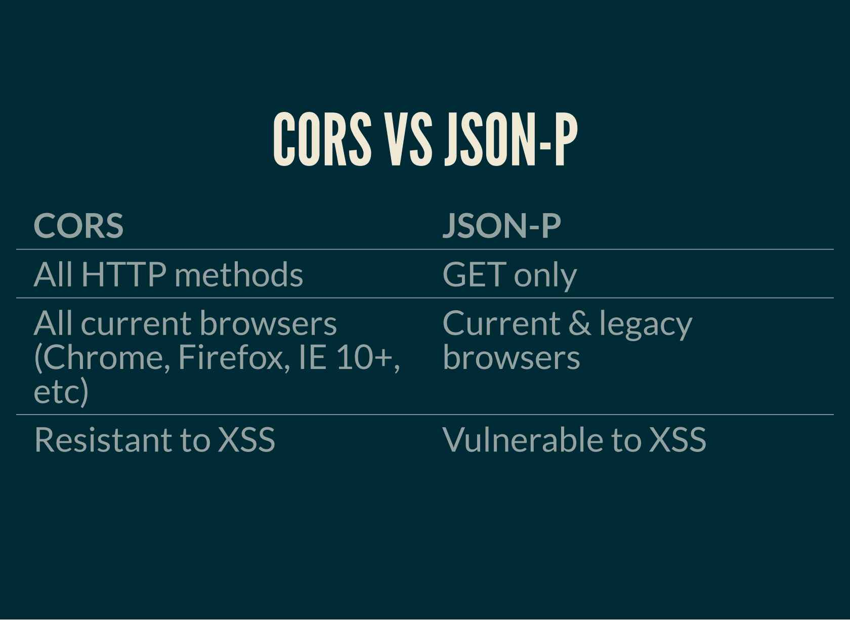 Demystifying CORS: It's Simpler Than You Think