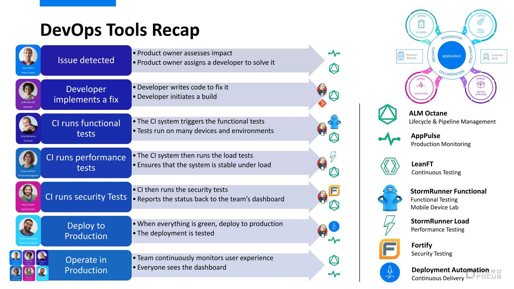 DevOps at Scale – Success Stories