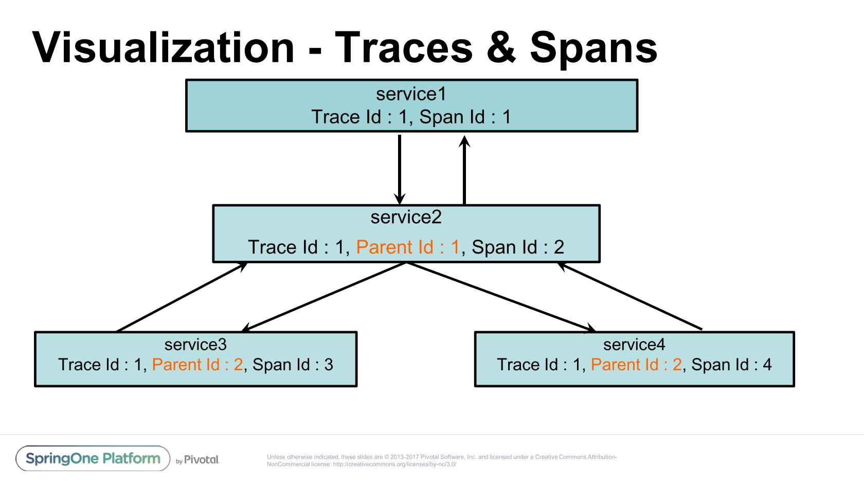 Distributed Tracing: Latency Analysis for Your Microservices