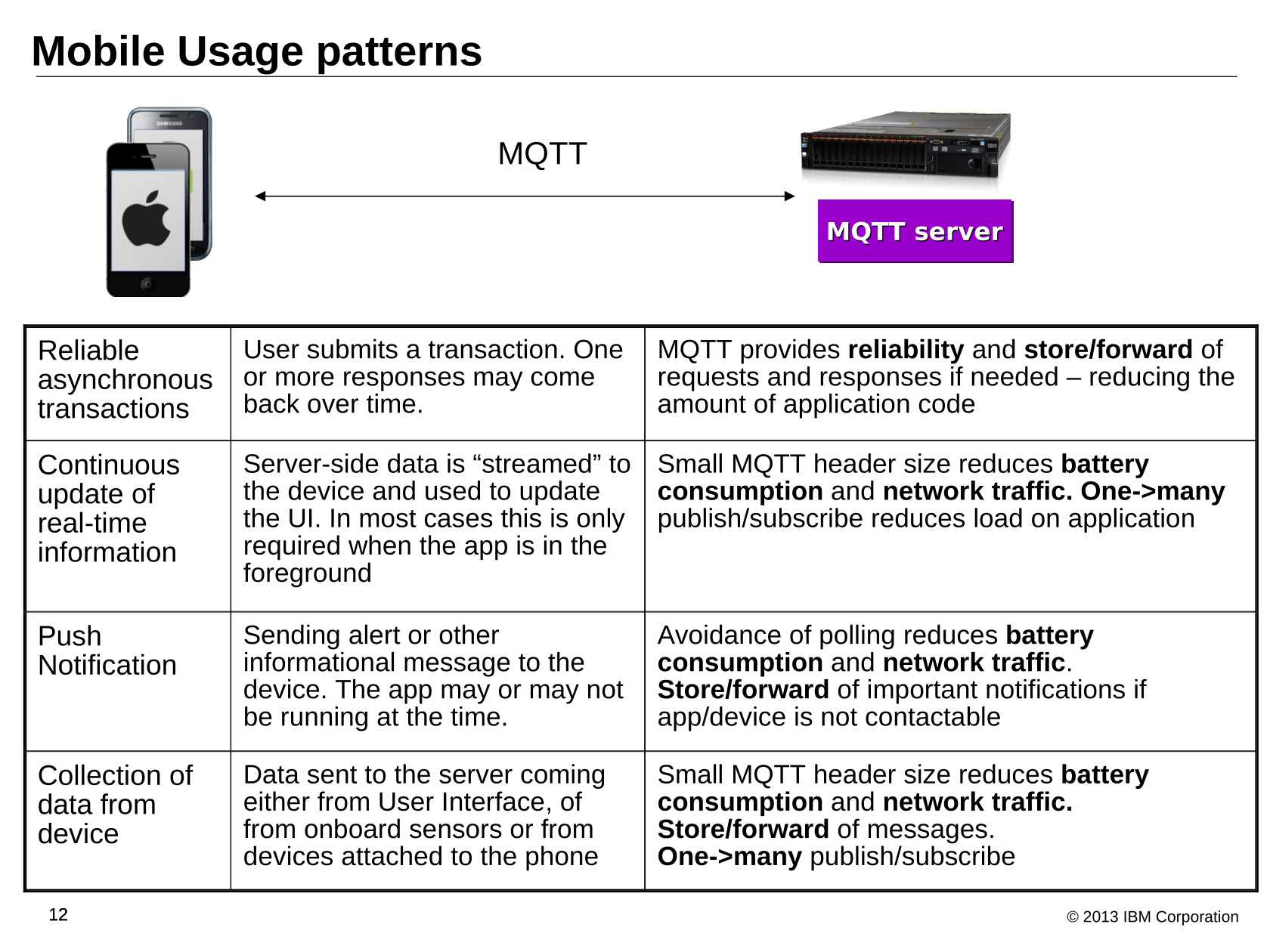 Embedded Java and MQTT