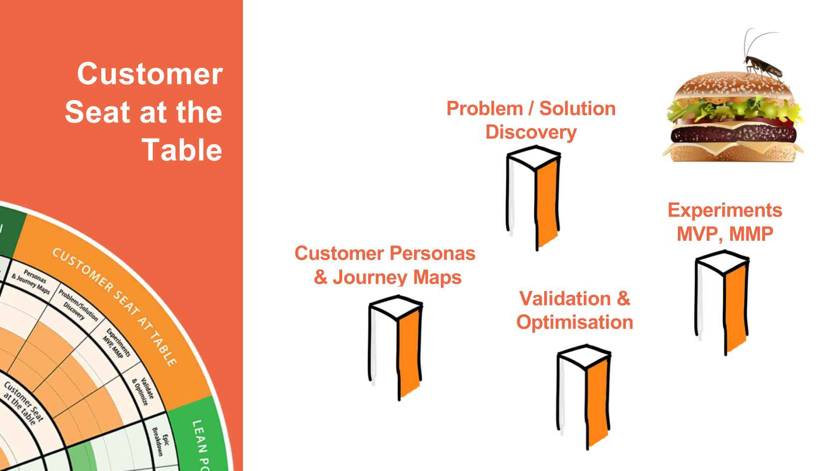 The Seven Steps to Enterprise Business Agility