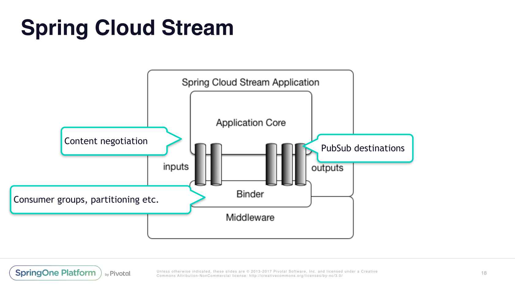 Cloud Event-Driven Architectures with Spring Cloud Stream 2 0