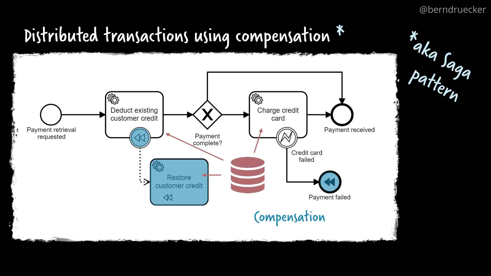 Complex Event Flows in Distributed Systems