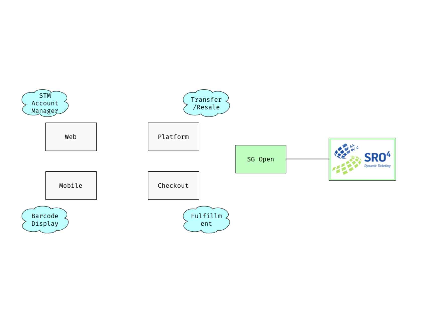 Take Two: Evolving Microservice Architectures