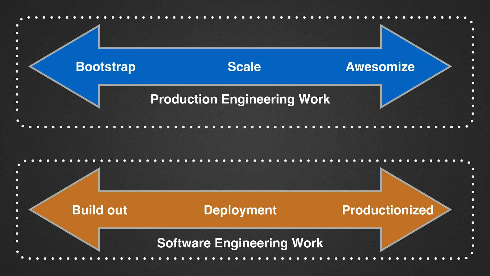 Creating A Collaborative Culture Between Dev Ops Engineer Scale Diagram Discuss