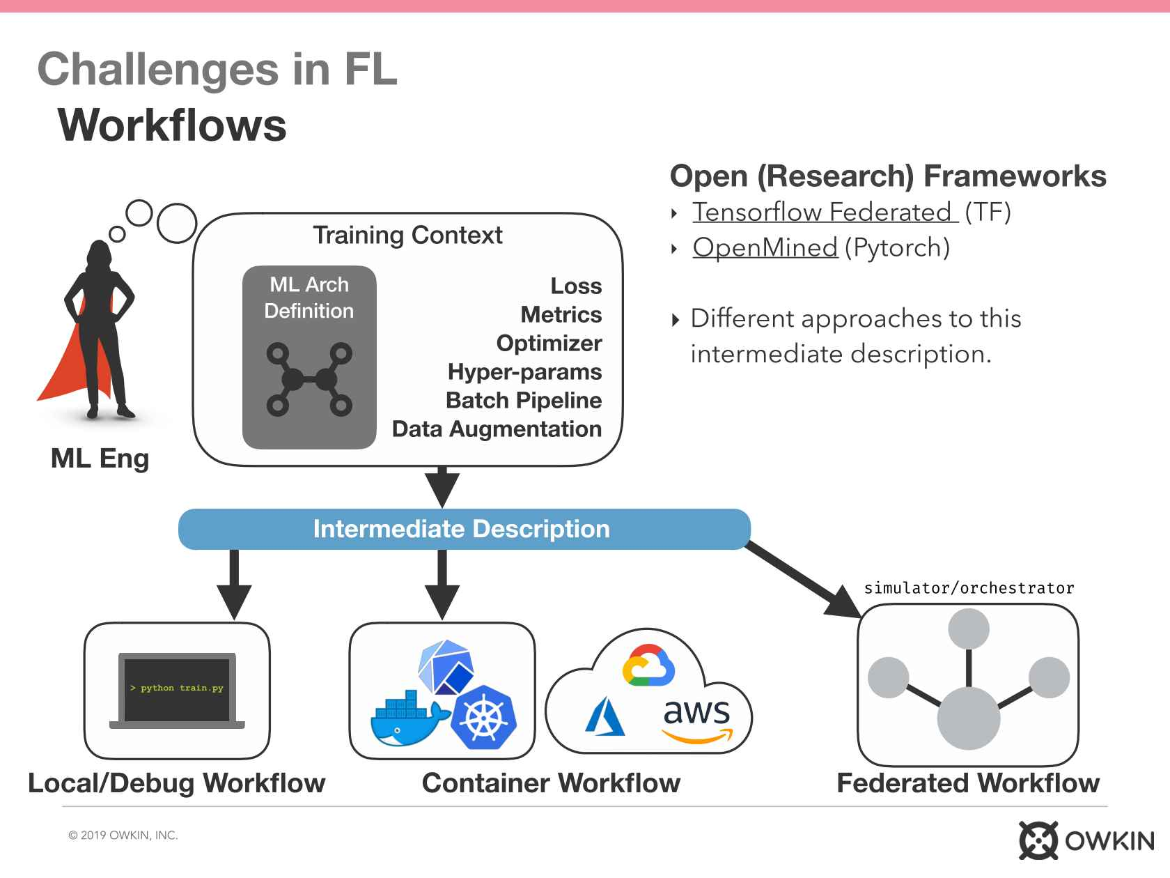 Federated Learning: Rewards & Challenges of Distributed Private ML