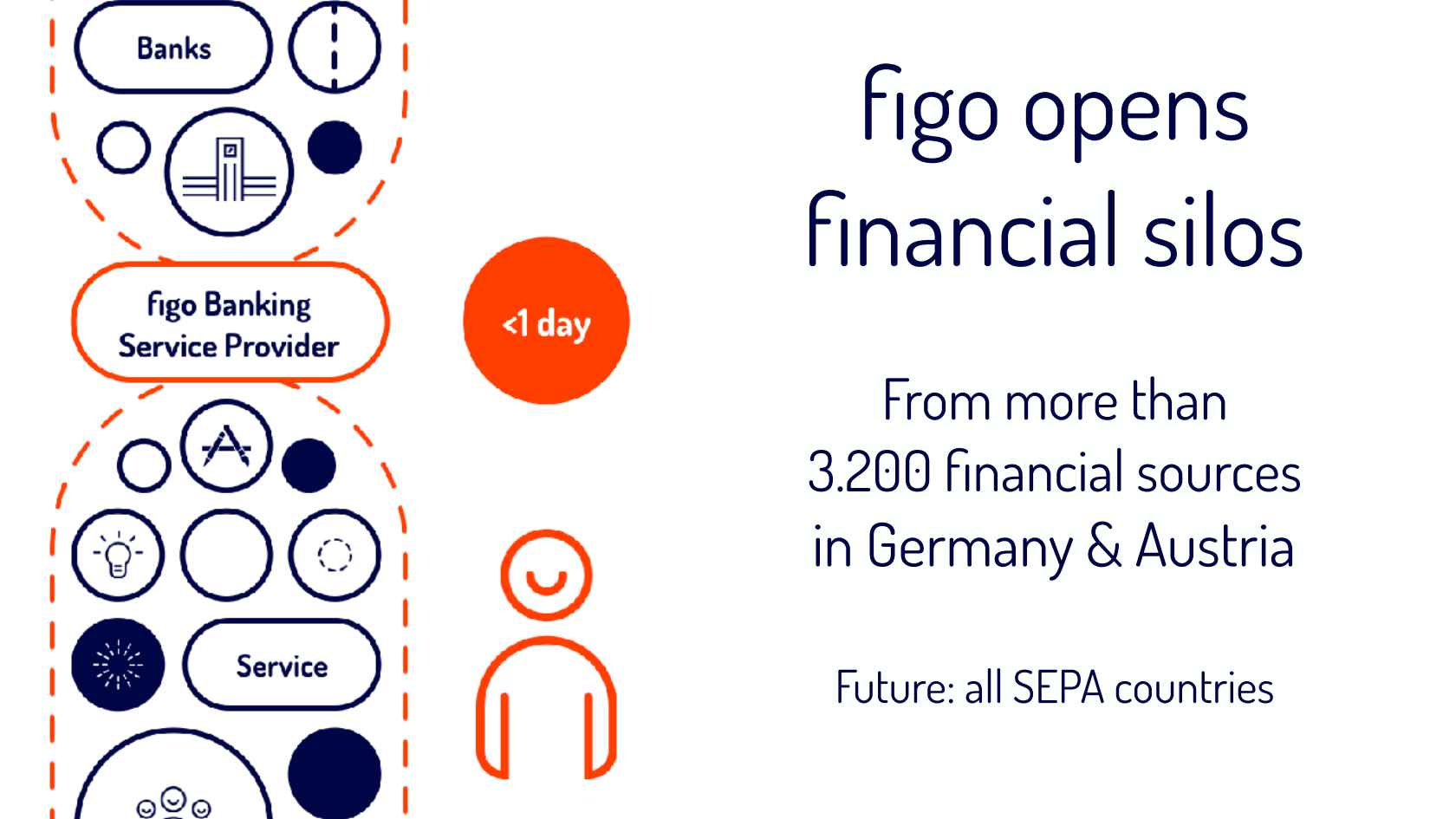 Figo Gmbh exles on how to thrive through banking apis