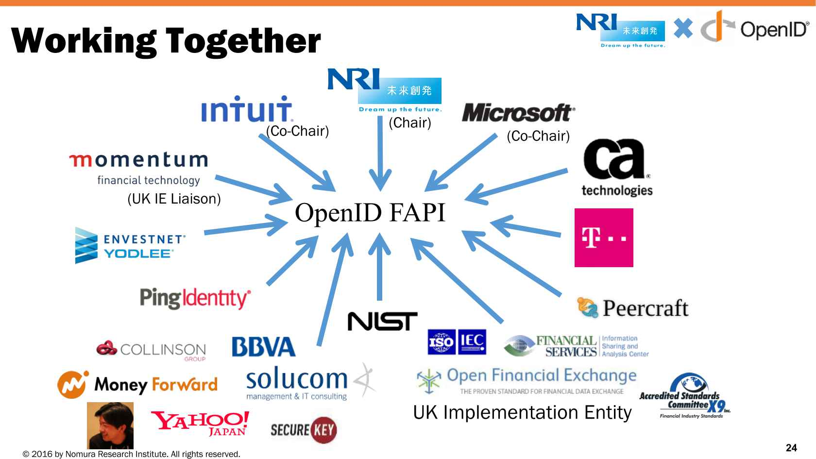 Financial Grade OAuth and OpenID Connect