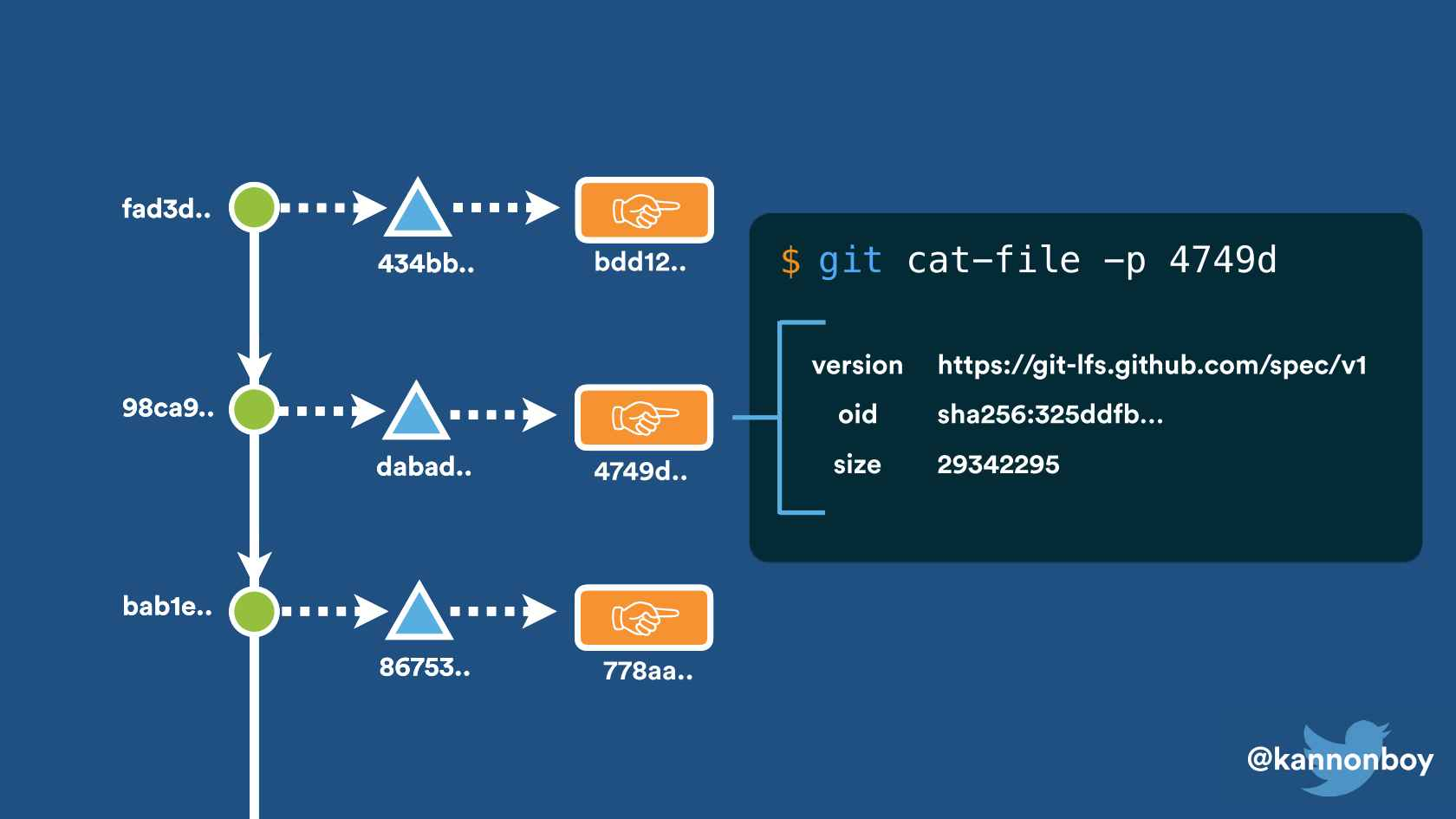 Practical Workflows with Git LFS
