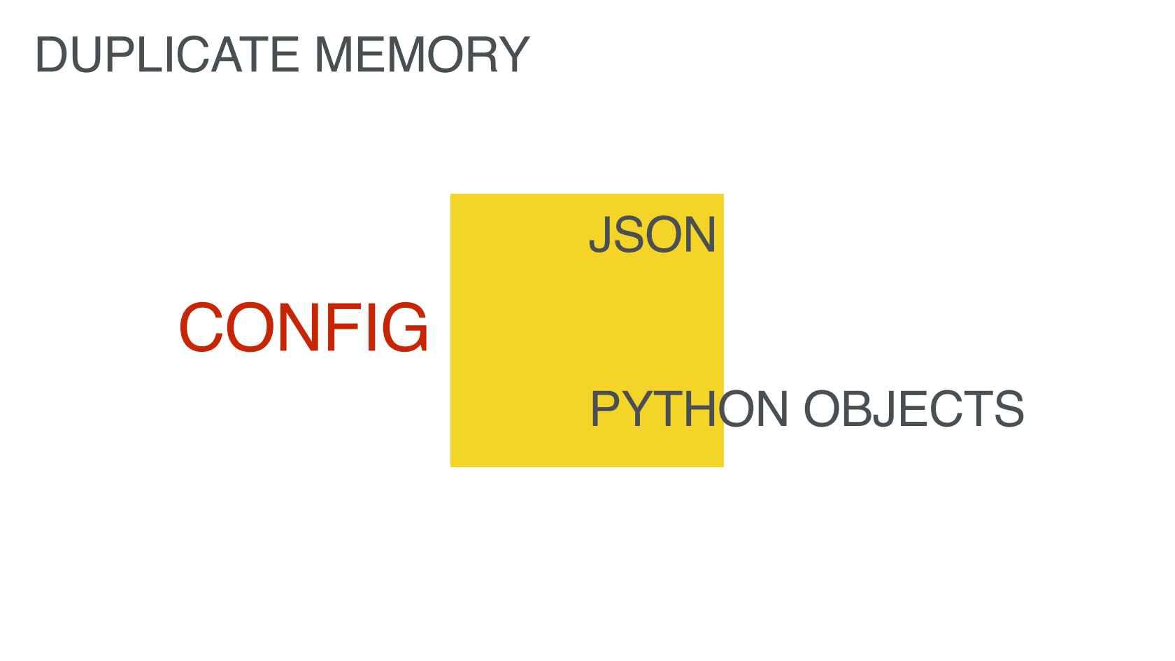 Understanding Python Memory at Instagram