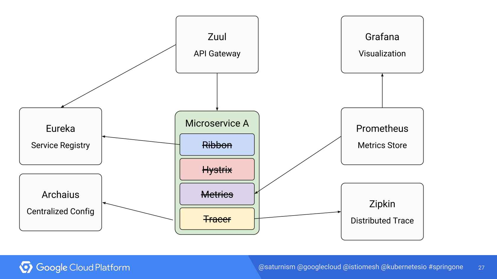 Reducing Microservices Architecture Complexity with Istio