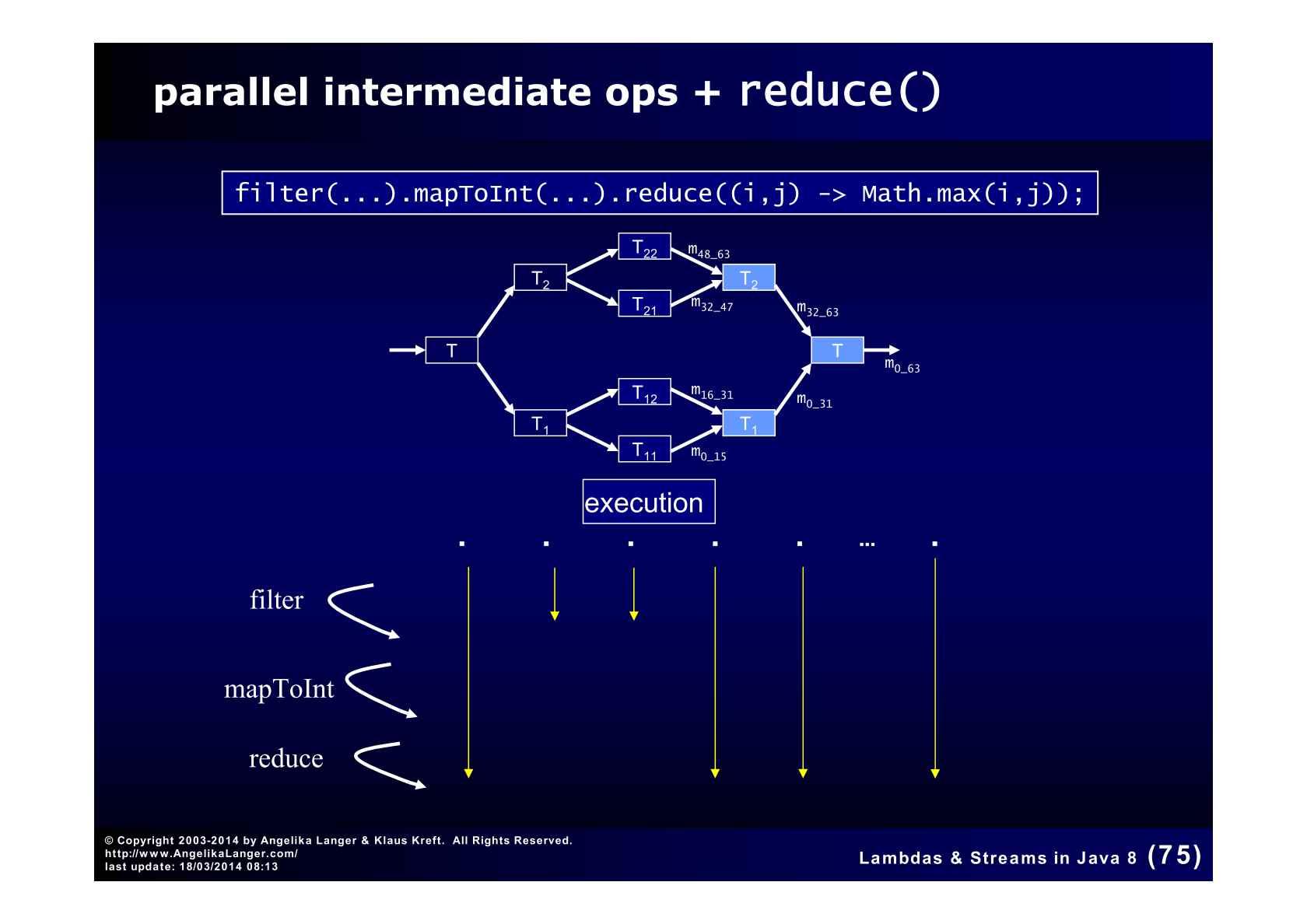 Lambdas And Streams In Java 8 Logic Diagram 3