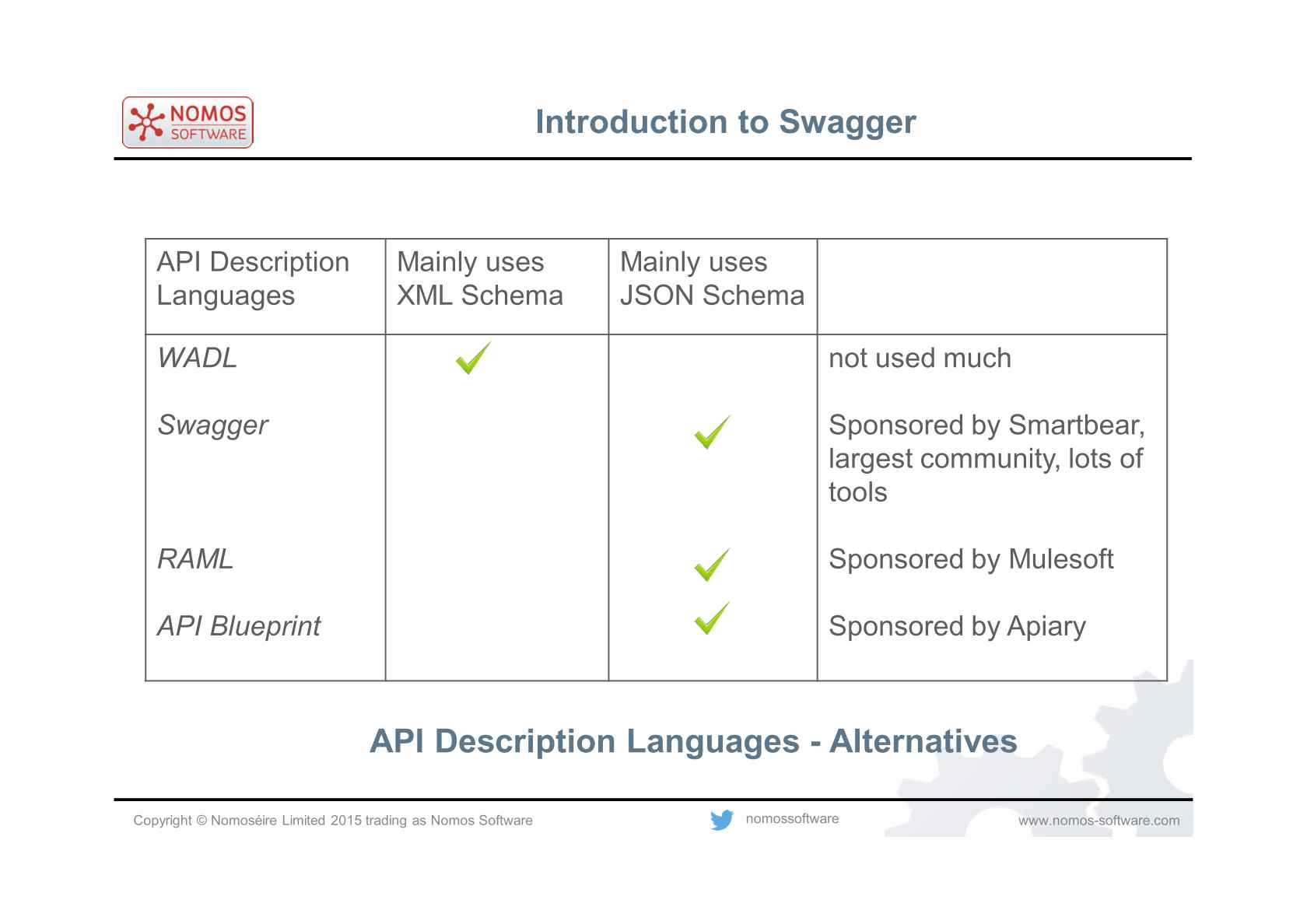 Creating java rest servers from swagger api definitions sponsored content malvernweather Images