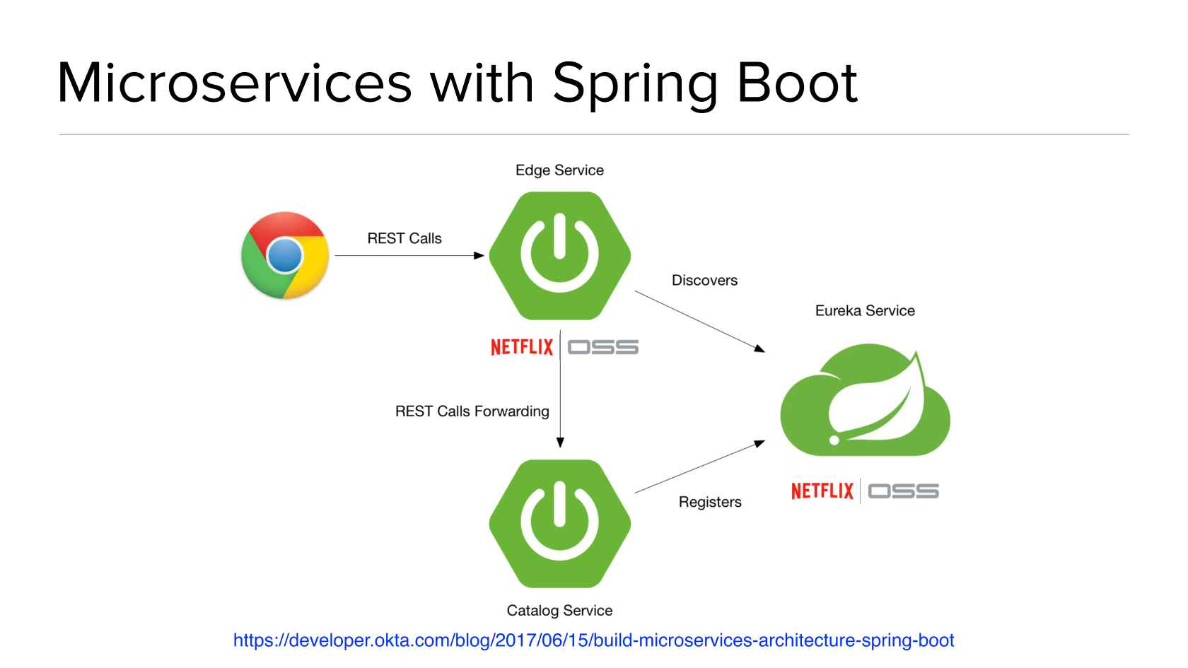 Bootiful Development with Spring Boot