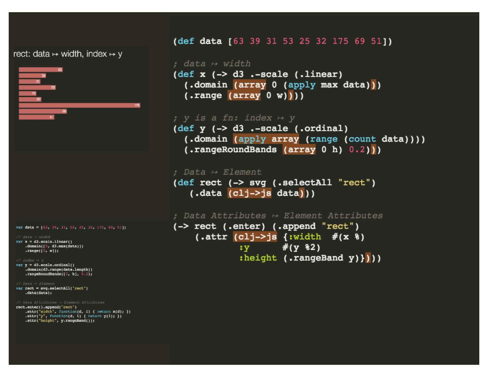 Metaprogramming Polyfill: Feed Clojure Data to your