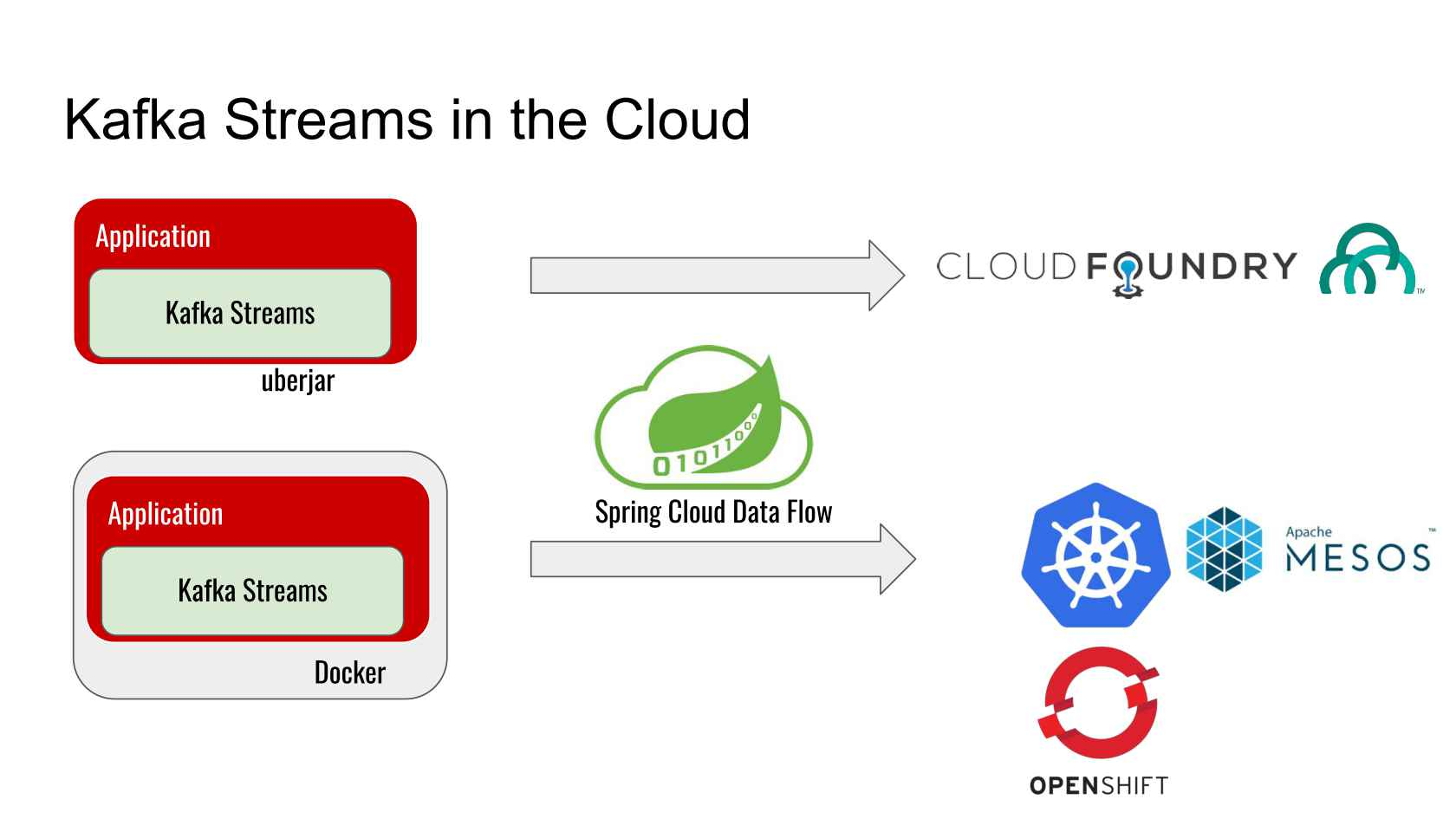Kafka Streams - from the Ground Up to the Cloud