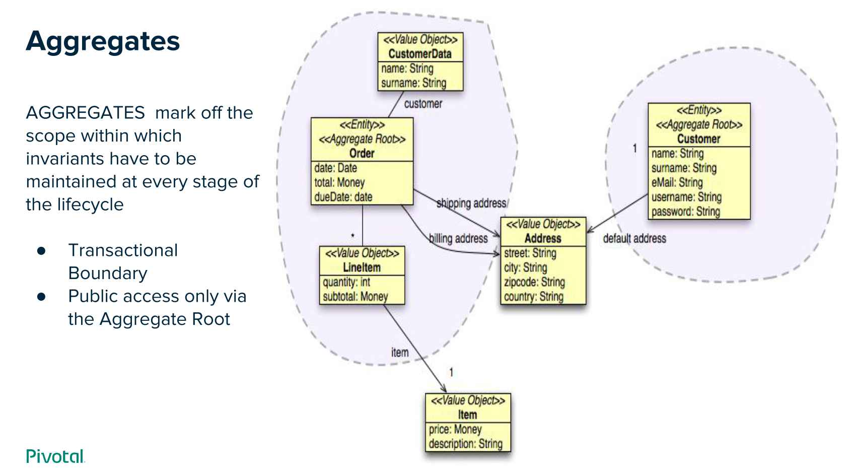 Deconstructing Monoliths with Domain-driven Design