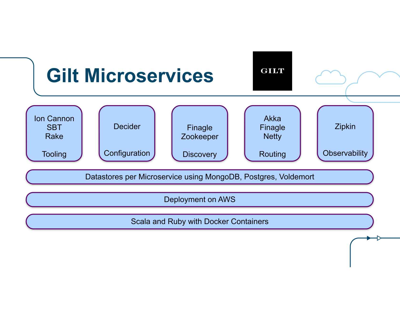State of the Art in Microservices