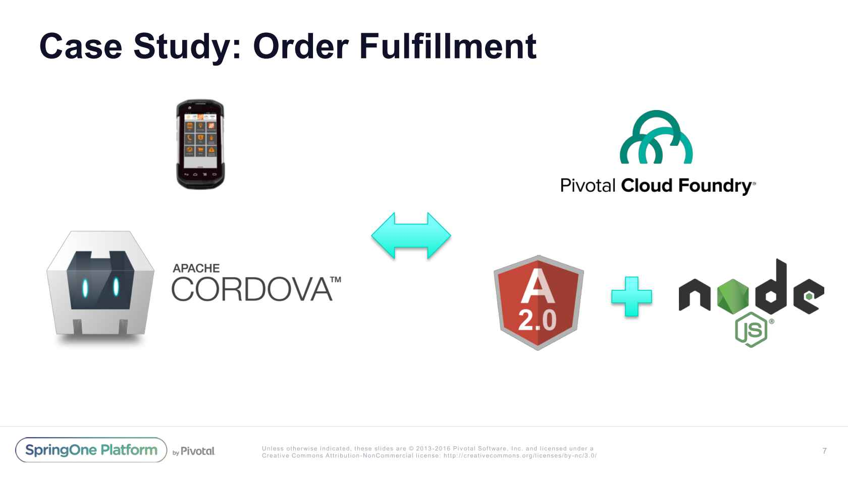 02d69c5ddb8 A Journey of Mobile, Microservices, and Speed to Market at the ...