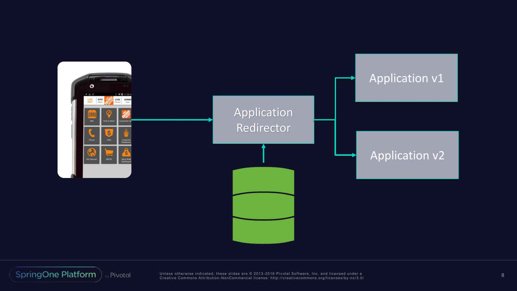 A Journey of Mobile, Microservices, and Speed to Market at