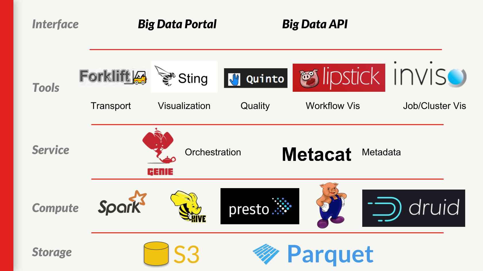 Petabytes Scale Analytics Infrastructure @Netflix