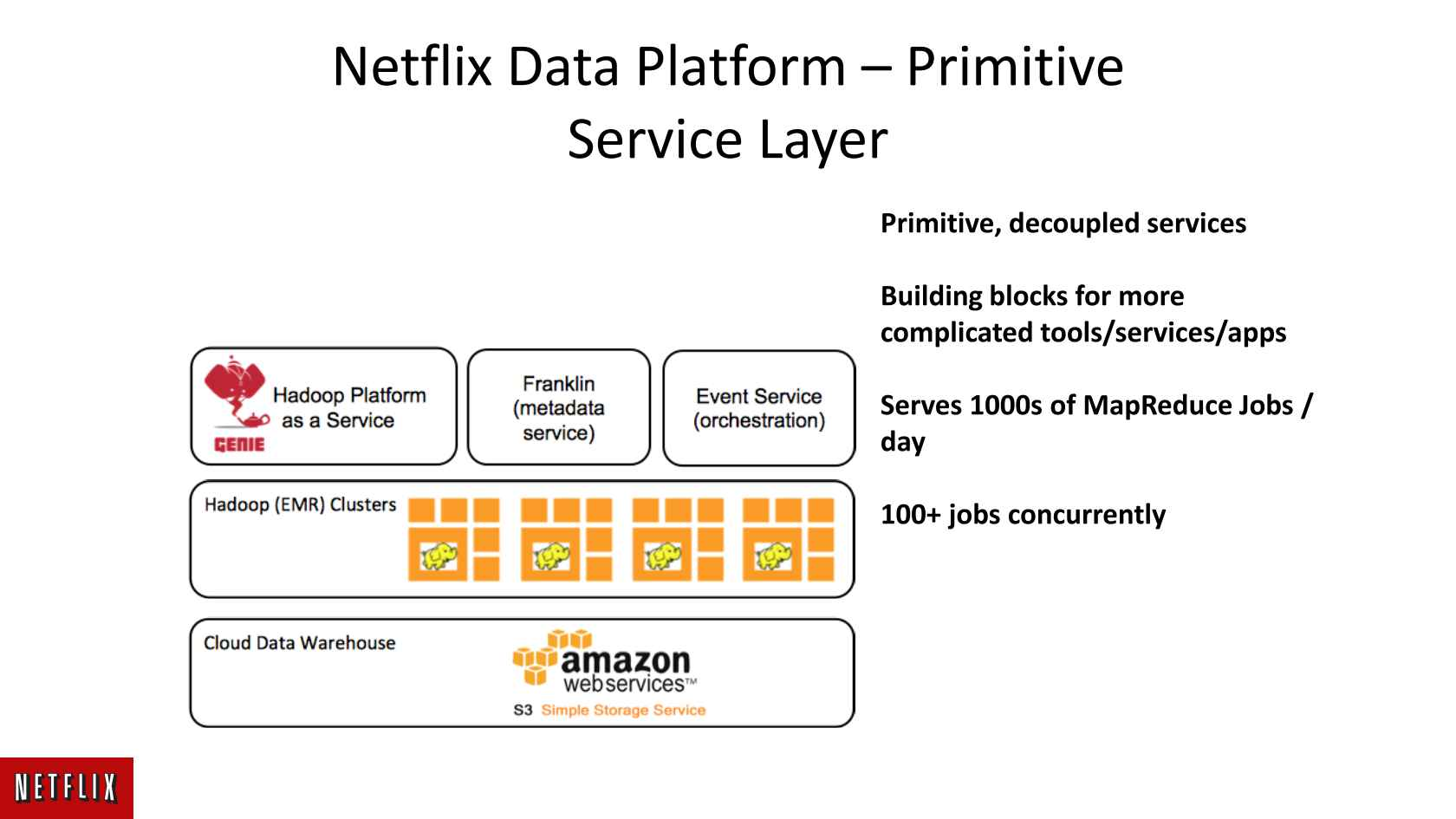 Big Data Platform as a Service at Netflix