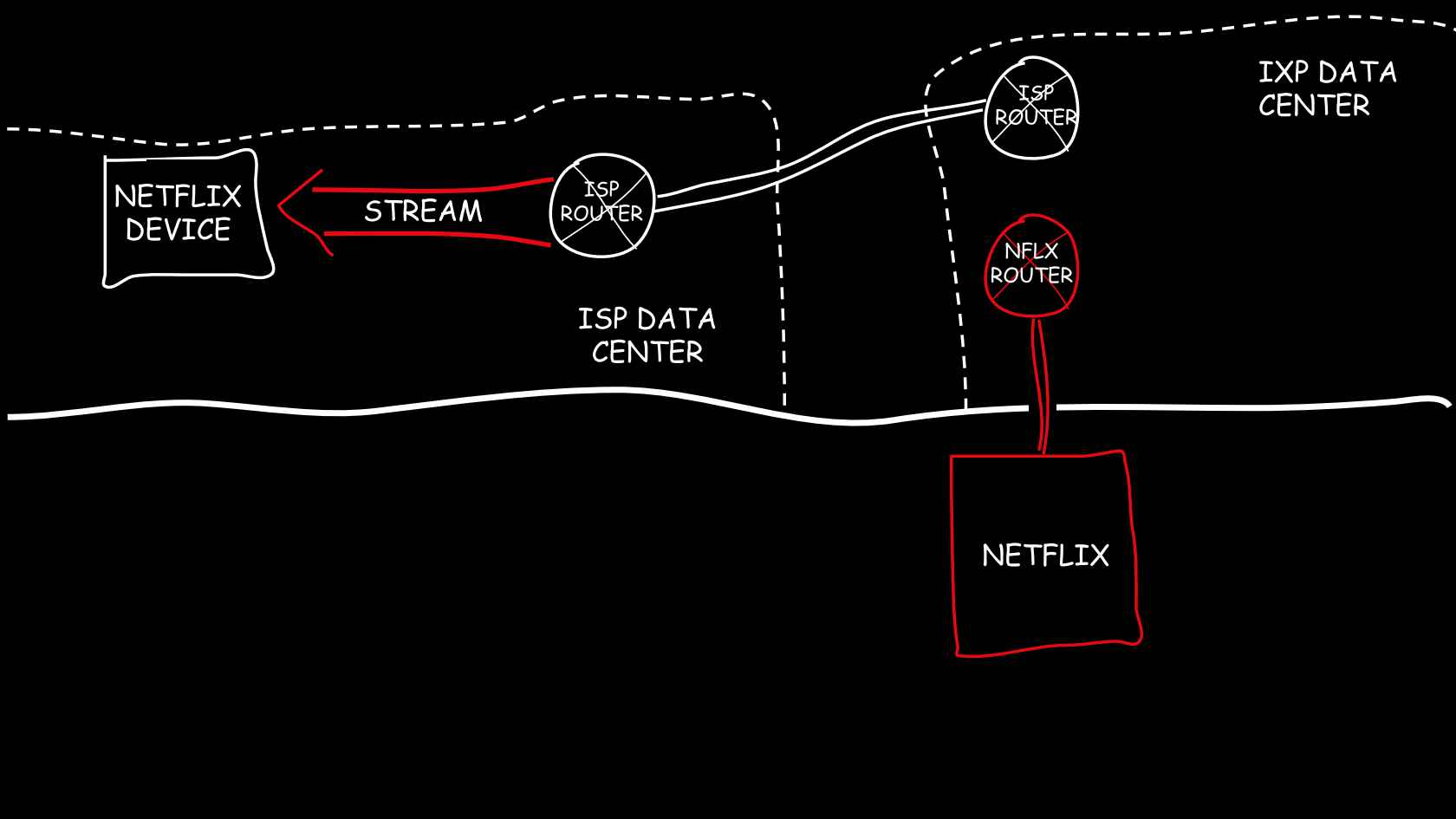 How Netflix Directs 1 3rd Of Internet Traffic Wiring Diagram Sponsored Content
