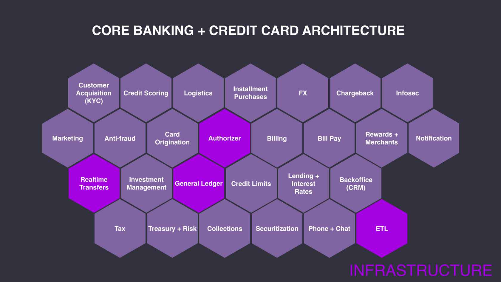 Architecting a Modern Financial Institution