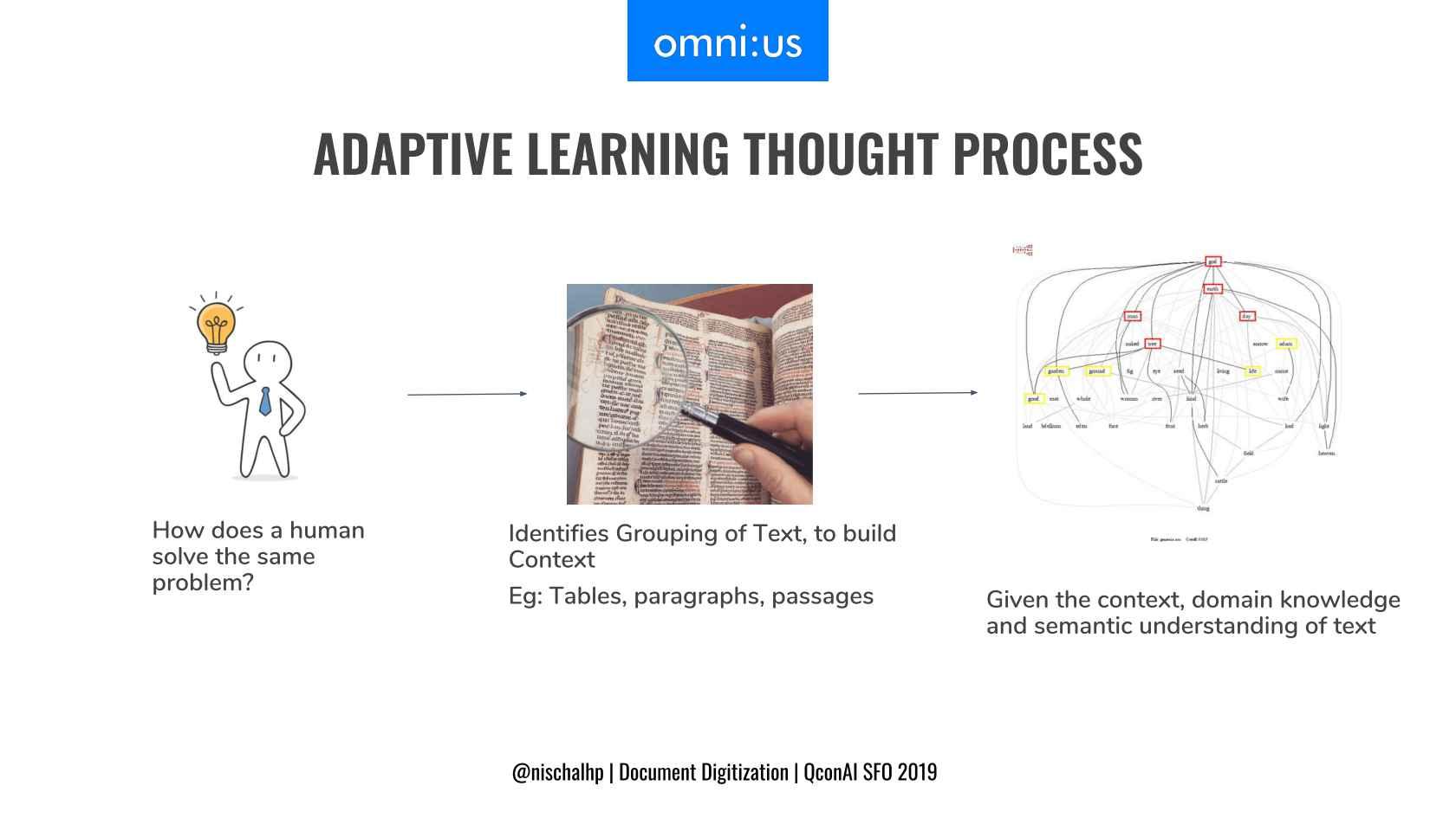 Document Digitization: Rethinking OCR with Machine Learning