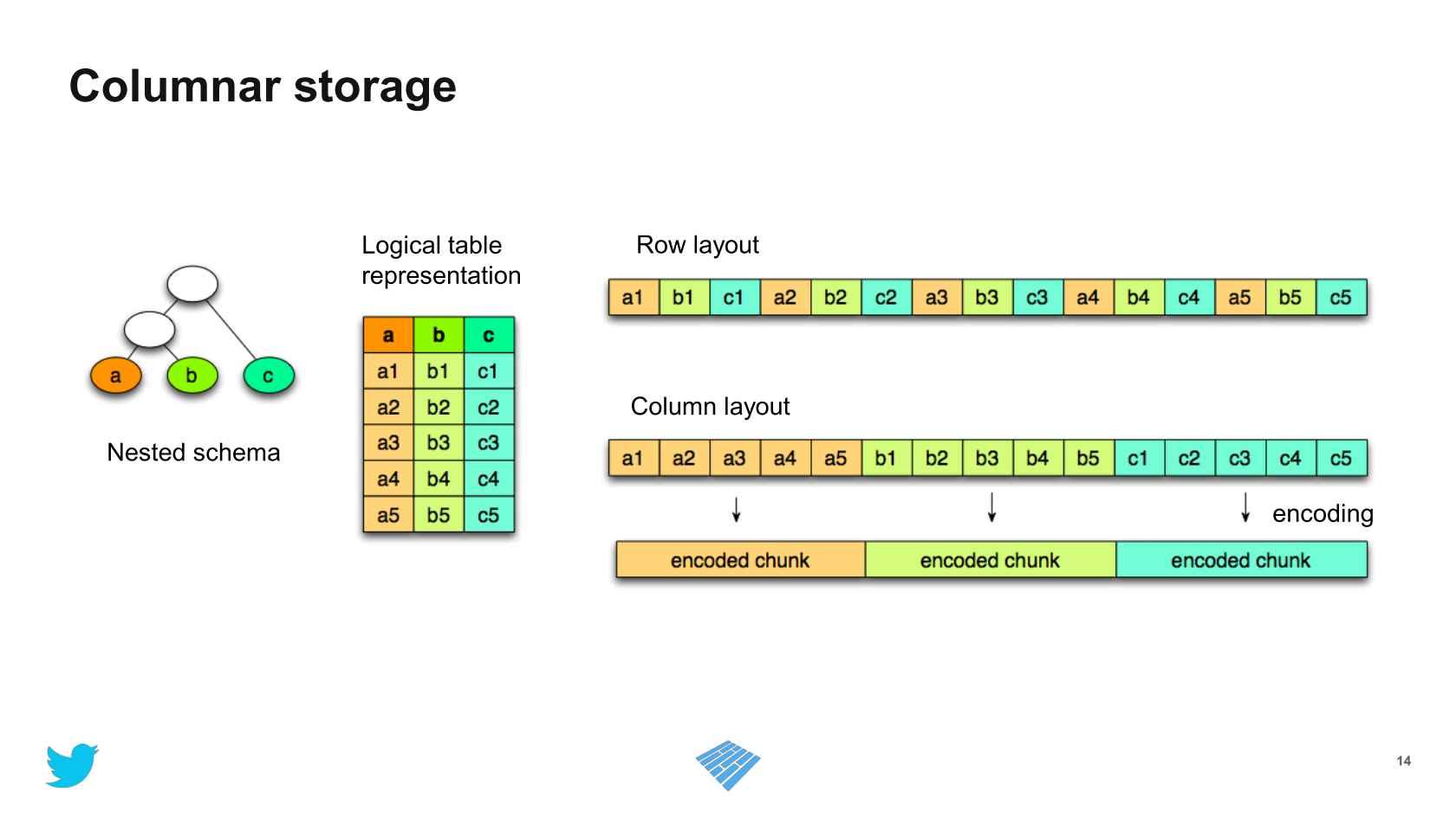 Efficient Data Storage for Analytics with Parquet 2 0