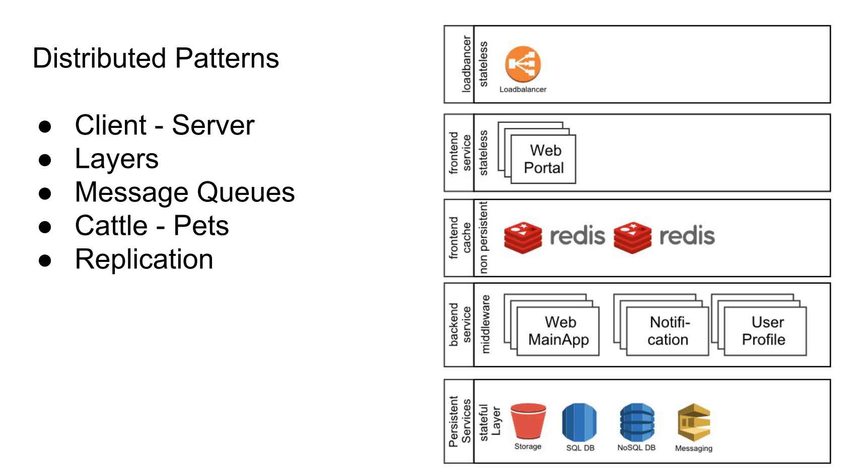 Architecture Patterns for Microservices in Kubernetes