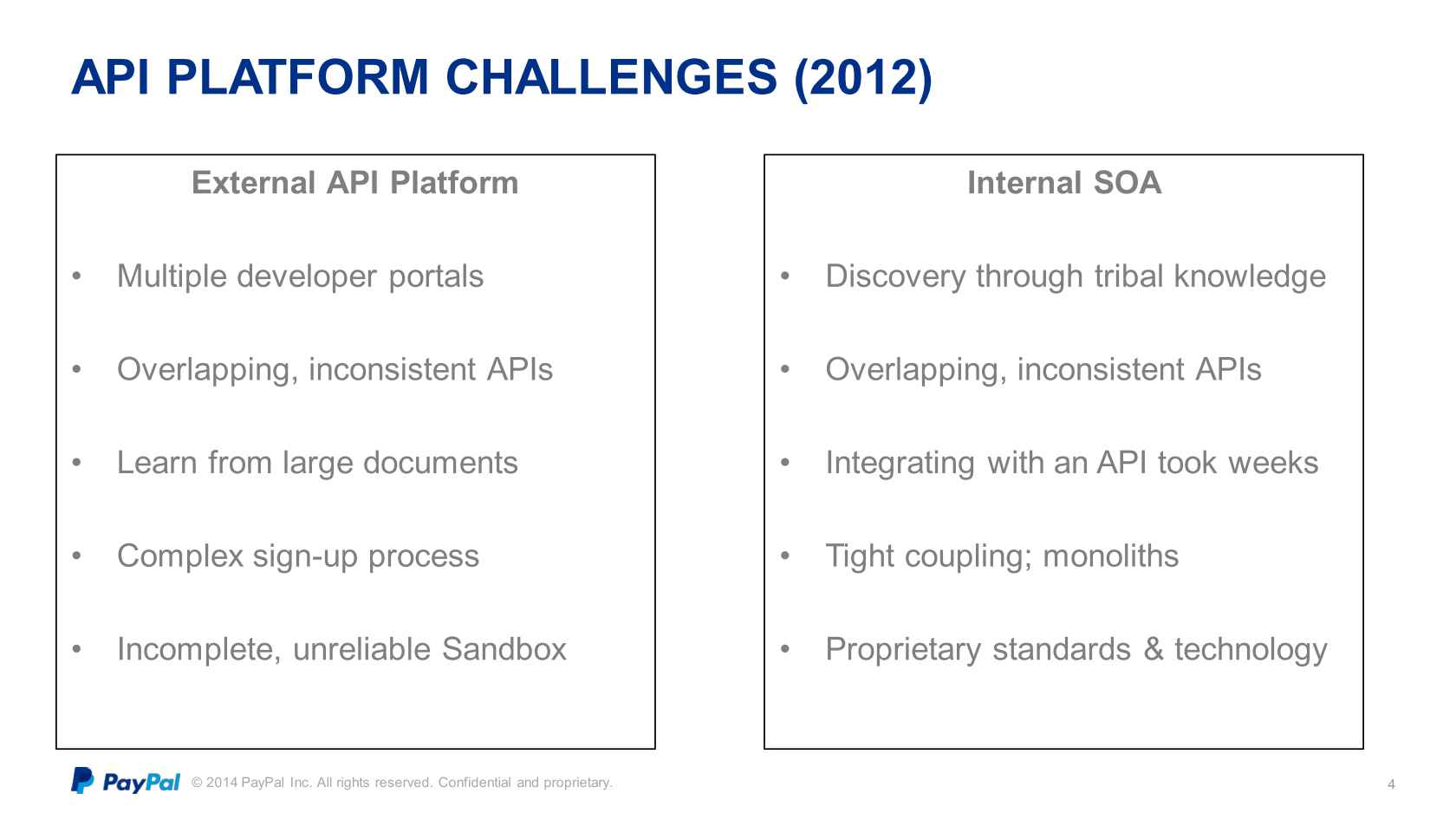 Evolution of the PayPal API Platform: Enabling the Future of