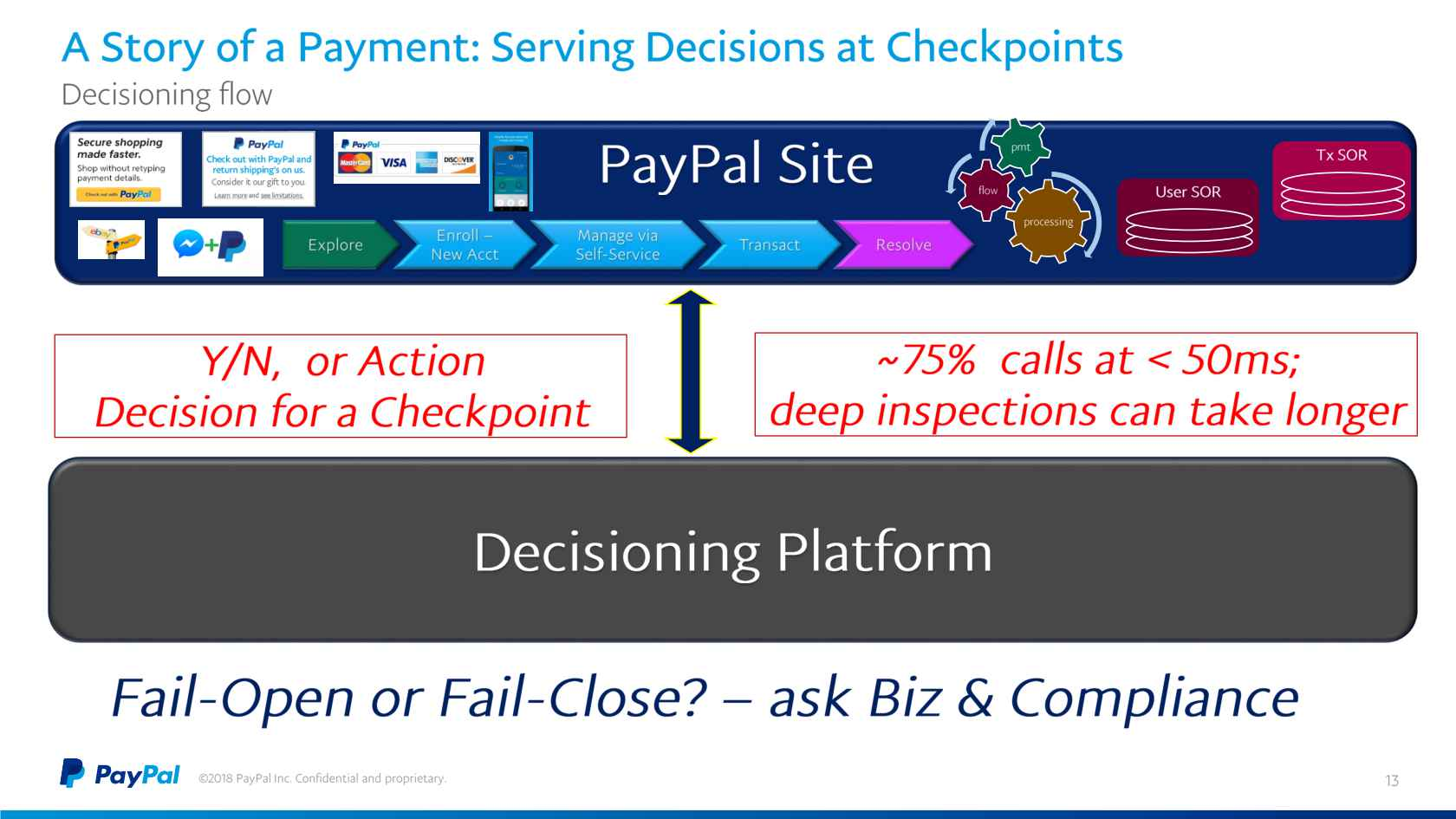 ML Data Pipelines for Real-Time Fraud Prevention @PayPal